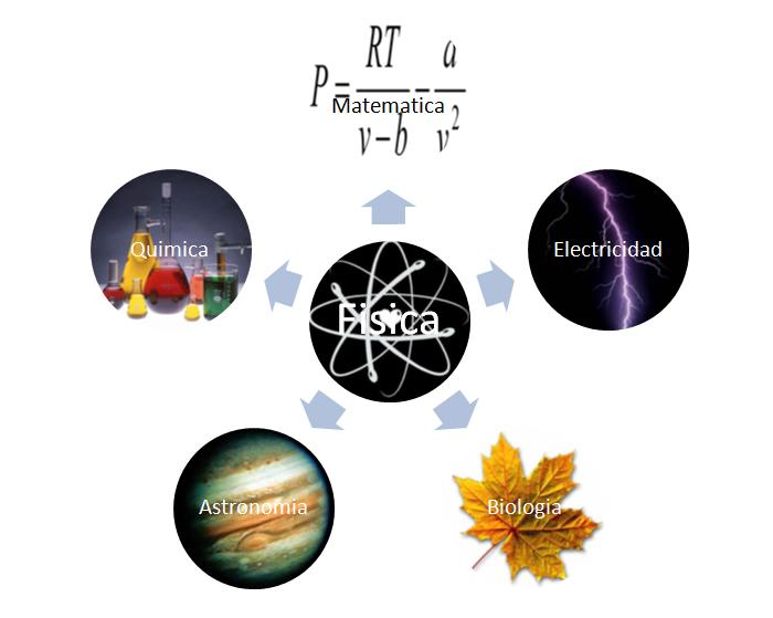 Fisica 1 Ramas de la fisica