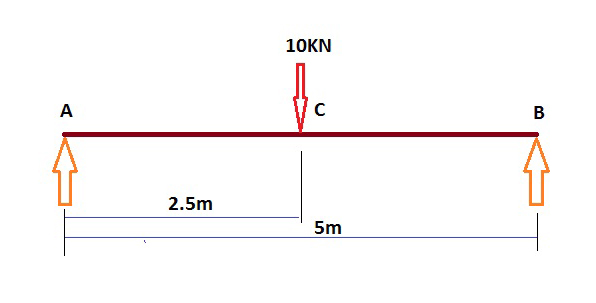 shear force and bending moment diagram for simply supported beam rh mycivil engineer bending moment diagram calculator pdf bending moment diagram calculator free