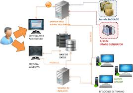 Arquitectura De Software Y Hardware