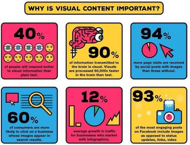 Mengapa konten visual sangat penting ? #startsmeup