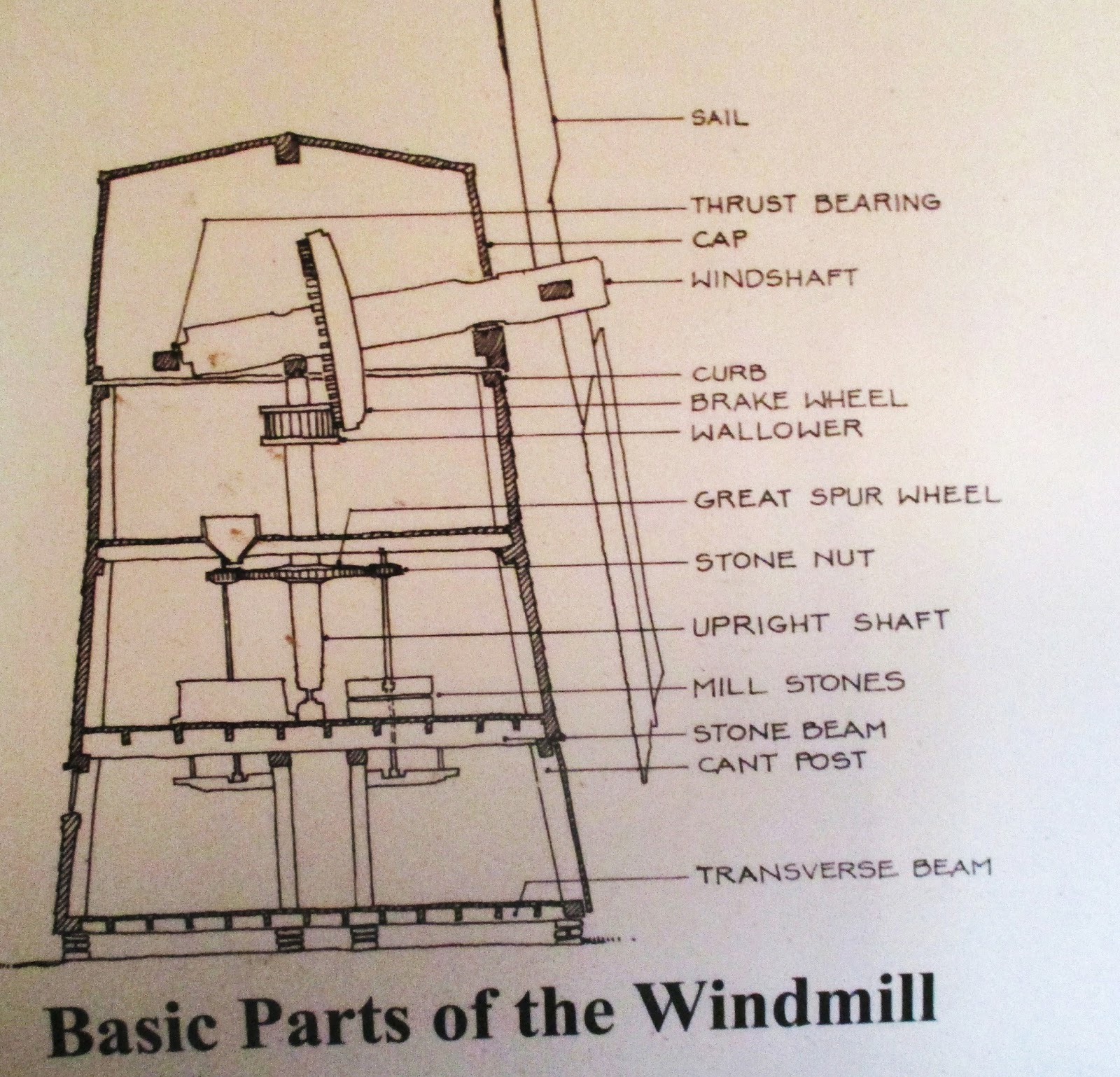 Vintage windmill replacement parts