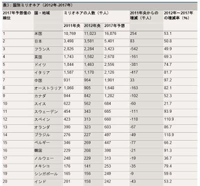 世界各国 長者番付 富裕層 資産家 ミリオネア 億万長者 人数 ランキング