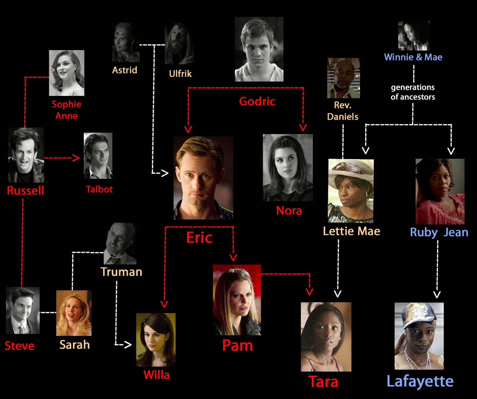 Abby rose dalto true blood family bloodlines and love lines