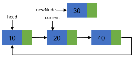 Insertion of new node in a circular linked list step 2
