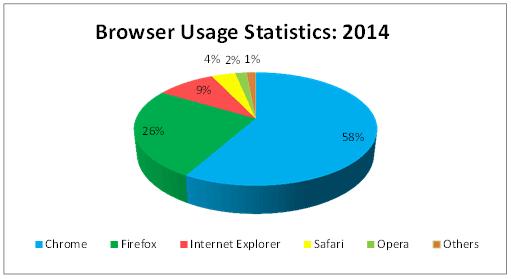 Usage Statistics of Internet Browsers