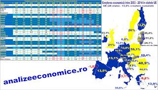 Cum le-a mers economiilor zonei euro  față de cele non-euro