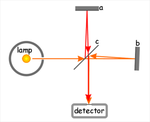 illustration of Michelson interferometer