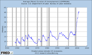 Unemployed To Washington: Stop Flood Of Foreign National Hiring - Median Duration Of Unemployment Chart