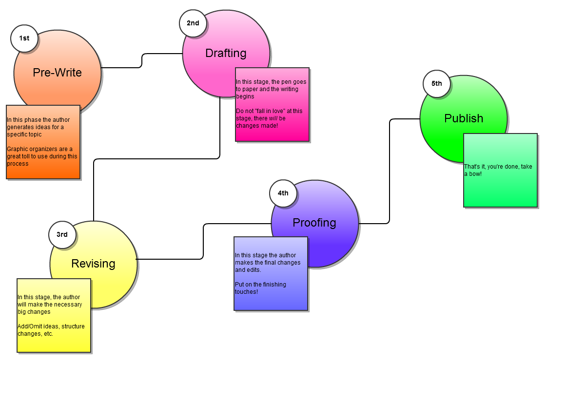 writing process graphic organizer How to use graphic organizers for writing essays,  but if you use graphic organizer for writing then you can make writing  can make the writing process a snap.