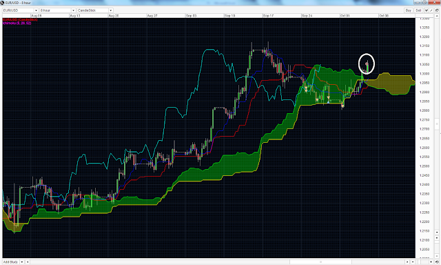 EURUSD Ichimoku Strategy (Short) stop out