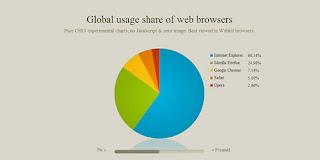 CSS3 Charts