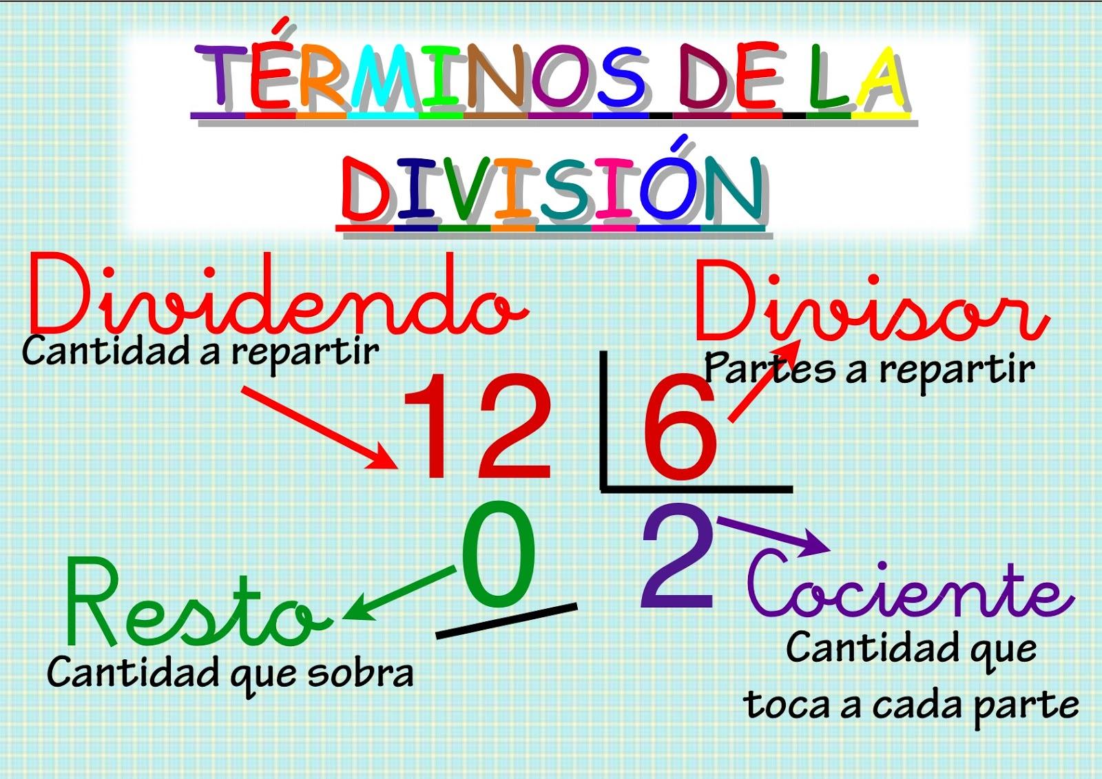 Resultado de imagen de propiedades de division