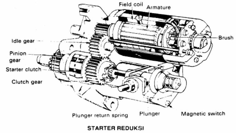 Komponen-Komponen dari Motor Starter dan fungsinya :