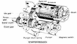 komponen komponen dari motor starter dan fungsinya yoke adalah sebuah