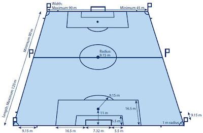 Teknik Tanpa Bola (Teknik Badan)