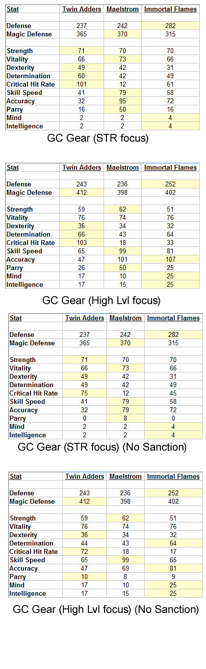 FF14 Grand Company Gear Comparison) border=