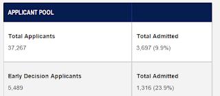 Is it worth applying to the University of Pennsylvania?