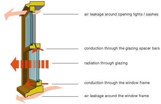 Capitall Window and Door Blog: Heat Loss Through Windows and Doors
