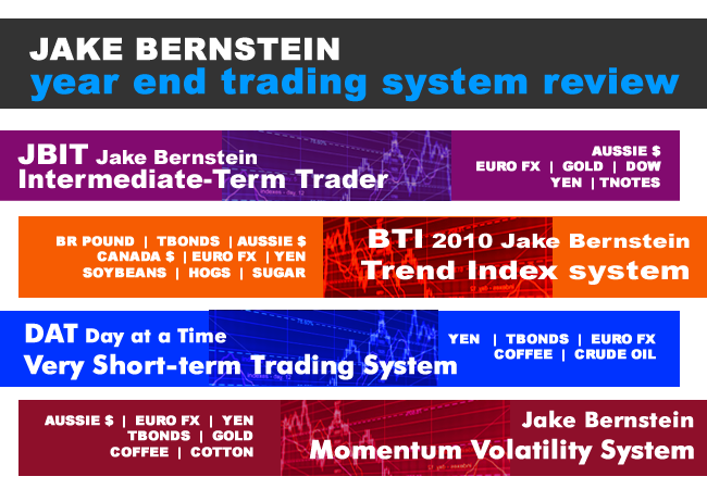 Futures trading system reviews