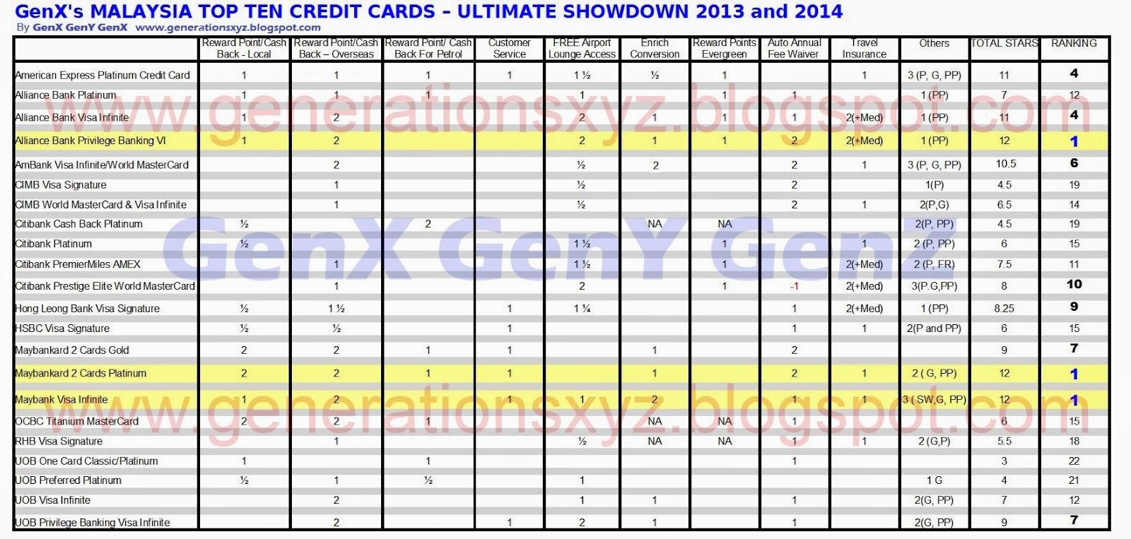 Malaysia top 10 credit card 2014 oh malaysia top 10 credit card 2014 malaysia top 10 credit card 2014 oh malaysia top 10 credit card 2014 reheart Gallery