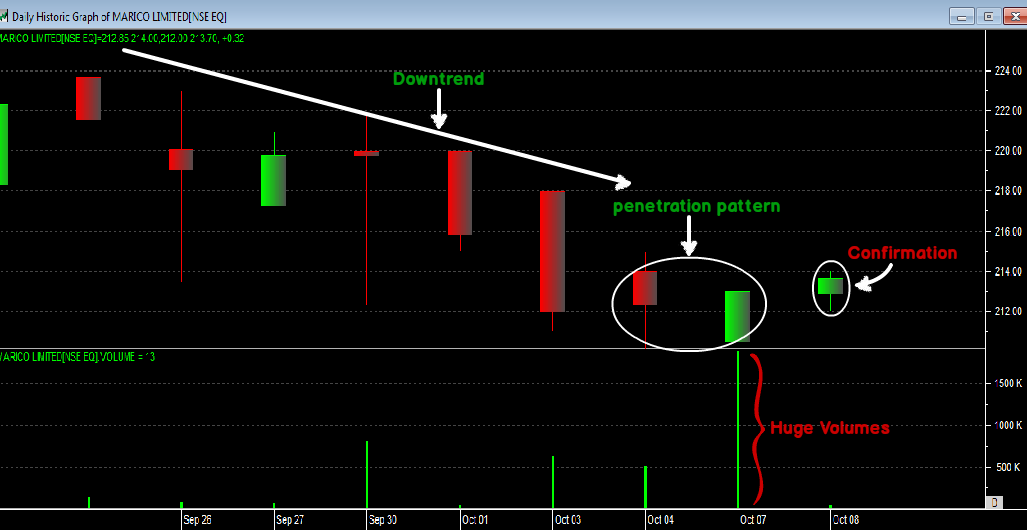 Good trading signals