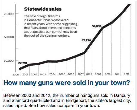 graph showing a rise in gun sales across the U.S