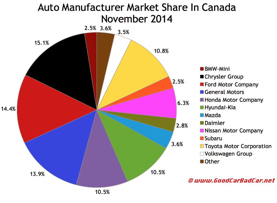 Canada November 2014 auto brand market share chart