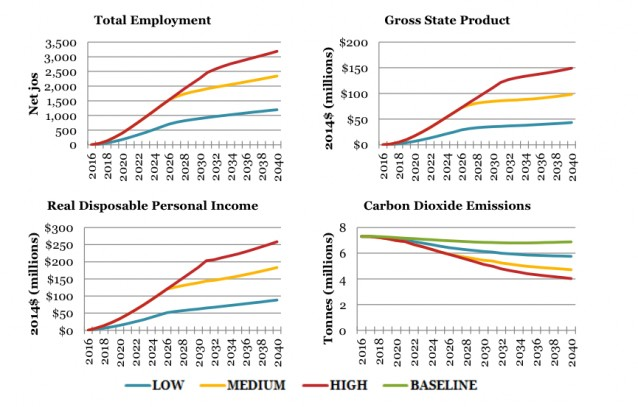 REMI: Impacts of a carbon price on Vermont (Credit: REMI) Click to Enlarge.