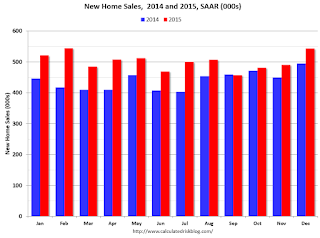 Comments on December New Home Sales