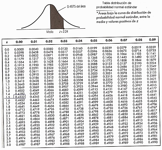 Tabla De Distribucion De Probabilidad Normal Estandar