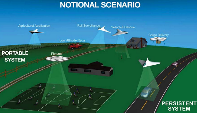 http://motherboard.vice.com/read/how-nasa-plans-to-open-air-highways-for-drones