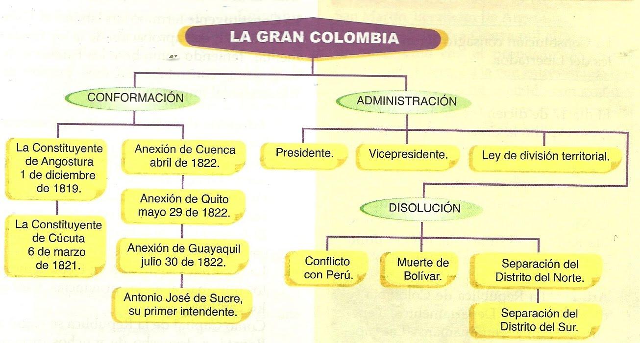 Creación Y Disolución De La Gran Colombia