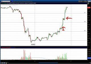 15 минутный график нефти (CL)