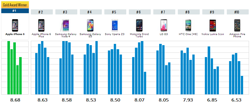 Десятка лучших смартфонов 2015 года по версии TopTenReviews