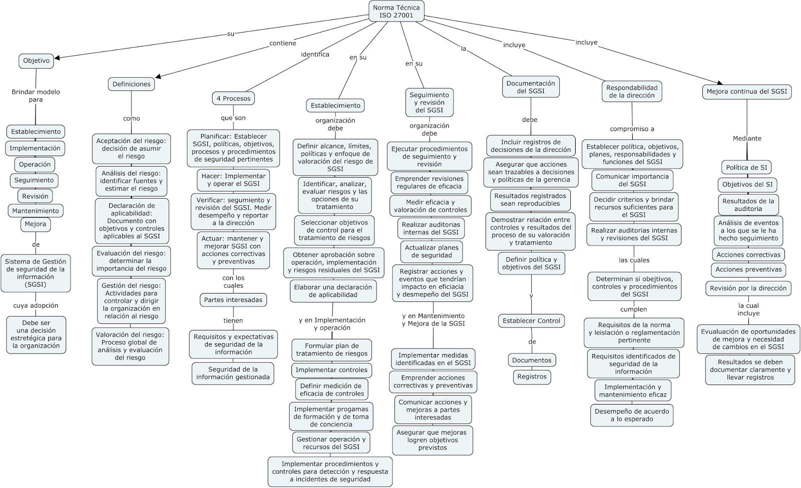 auditor 237 a de sistemas 1530 mapa conceptual iso 27001