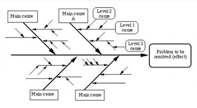 Fishbone diagram tulang ikan ebisnis tutorial computer gambar 1 diagram dasar analisis fishbone ccuart Image collections