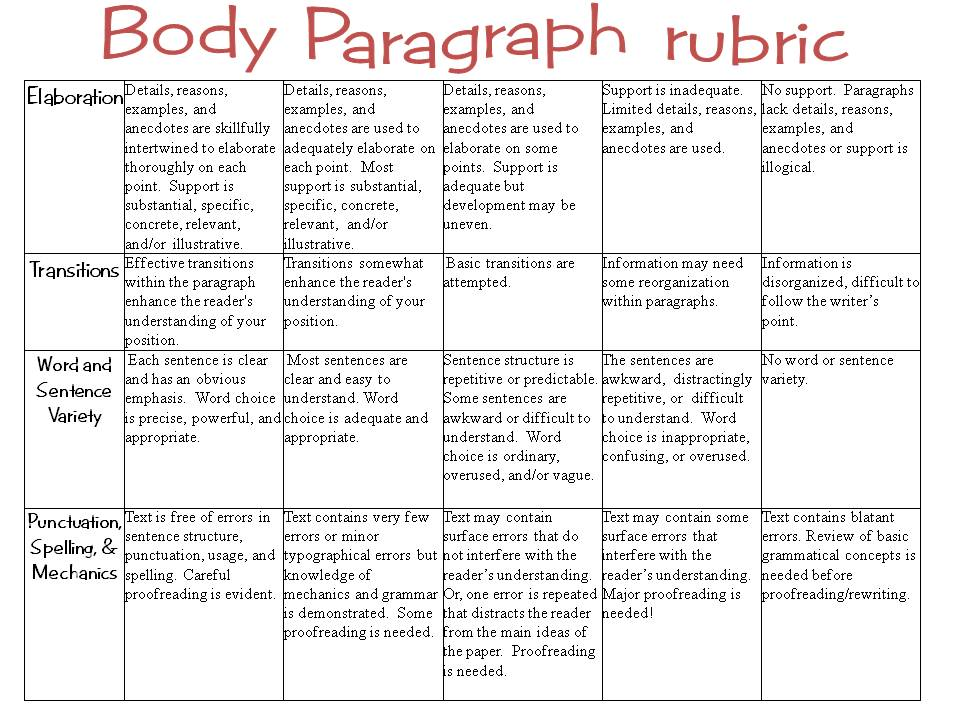 five-paragraph essay rubric The introductory paragraph has a hook or attention grabber, but it is weak, rambling or inappropriate for the audience the thesis statement names the topic of the essay and outlines the main points to be discussed the essay is less than five paragraphs and the outline may or may not be included.