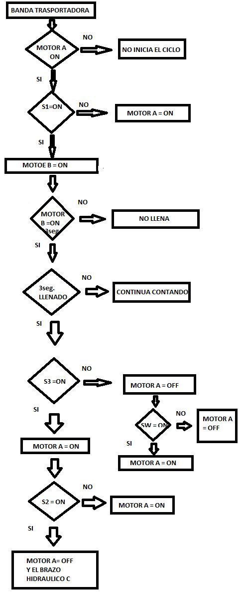 Proyecto final microelectronica en este diagrama se tiene en cuenta que la banda se puede controlar cuando el operario decida apagarla o encenderla independiente del programa ccuart Image collections