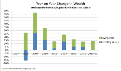 RIT Year on Year Change in Wealth (Saving Hard + Investing Wisely)