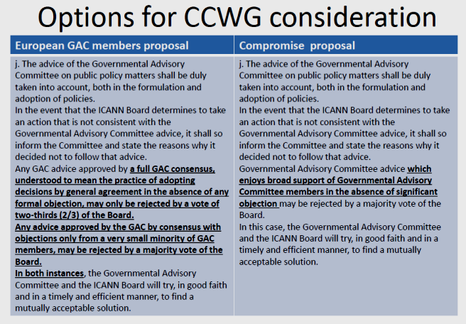 Compromise proposal under consideration by CCWG-Accountability 23 Nov 2015