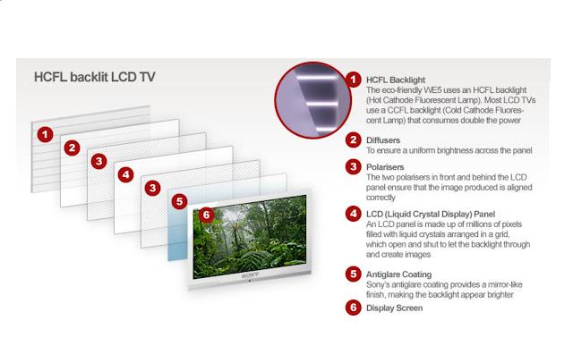 Spesialis service tv LCD,LED,Plasma,Jakarta