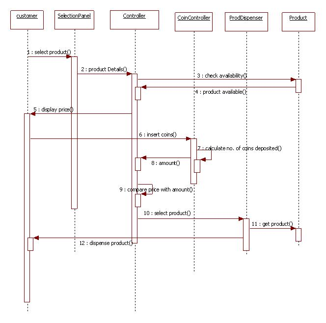 Uml diagrams vending machine programs and notes for mca uml sequence diagram for vending machine ccuart Images