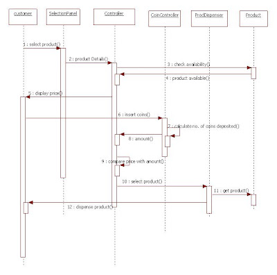 UML Sequence Diagram for Vending Machine