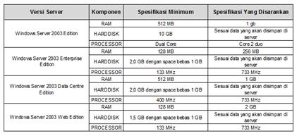 Spesifikasi Windows Server 2003