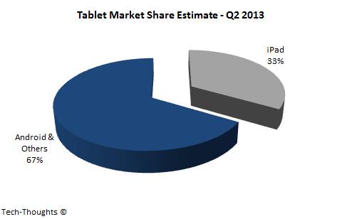 Tablet Market Share Projection - Q2 2013