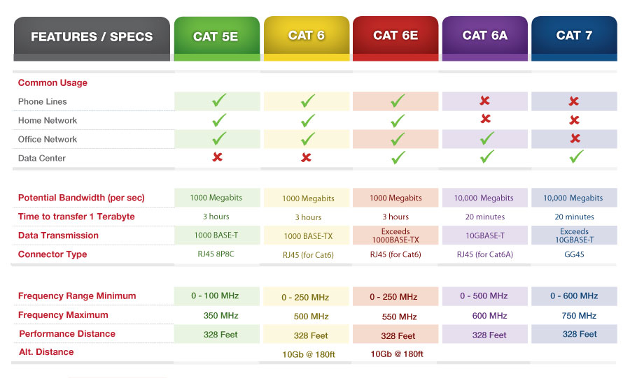 cat5e%2Bcat6%2Bcat6a%2Bcat7%2Bspeed cat5e vs cat6 vs cat6e vs cat6a vs cat7 for structured cabling cat 5 vs cat 6 wiring diagram at panicattacktreatment.co