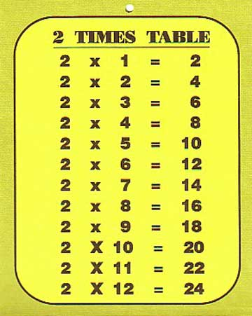 Times Tables List Free Printable | New Calendar Template Site