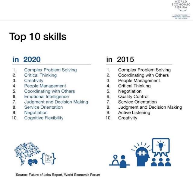 10 skill yang diperlukan di 2020 @kptikID