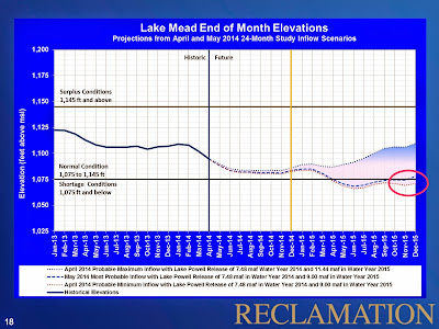 Meanwhile, Lake Mead Is Draining To The Dregs