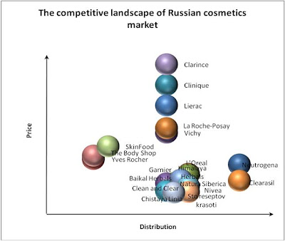 the body shop competitor analysis Had been prompted by the success of the body shop competitors such as aveda had seized the premium end of the market.